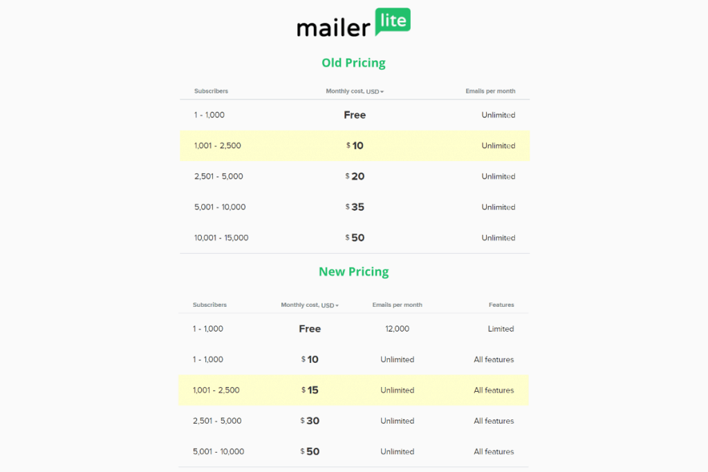 Mailerlite old vs new 2019 pricing